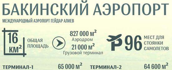 https://az.avalanches.com/baku_bakynskyi_mezhdunarodni_aroport_heidar_alyev15961_06_12_2019