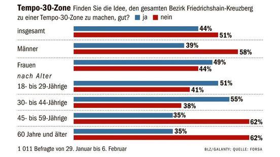 https://de.avalanches.com/berlin_jeder_zweite_berliner_ist_gegen_ein_flchendeckendes_tempo_3029304_10_02_2020