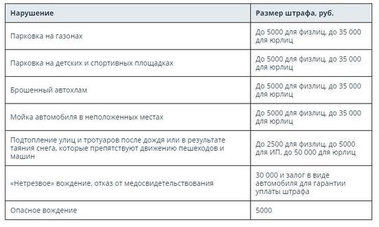 https://ru.avalanches.com/voronezh_nove_shtraf_budut_vveden_v_rossyy_dlia_avtomobylystov174851_28_04_2020