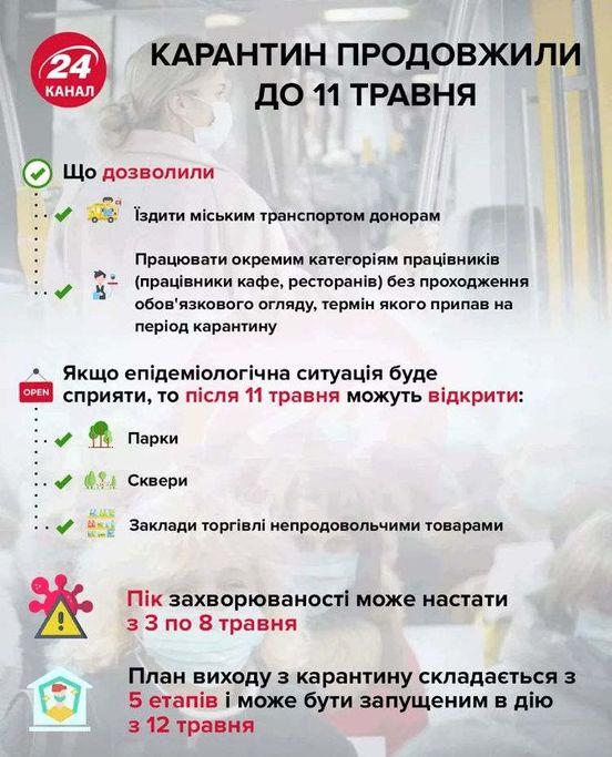 https://ua.avalanches.com/kyiv_karantyn_prodovzheno_do_11_travnia145162_24_04_2020