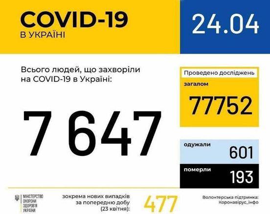 https://ua.avalanches.com/kyiv_kilkist_liudei_iaka_zakhvorila_na_covid19145182_24_04_2020