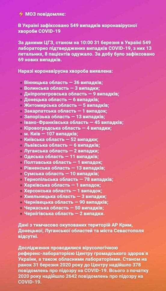 https://ua.avalanches.com/kyiv_moz_povidomliaie40275_31_03_2020