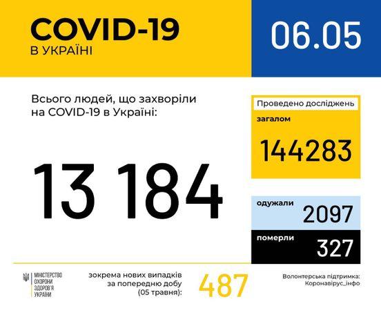 https://ua.avalanches.com/kyiv_208857_06_05_2020
