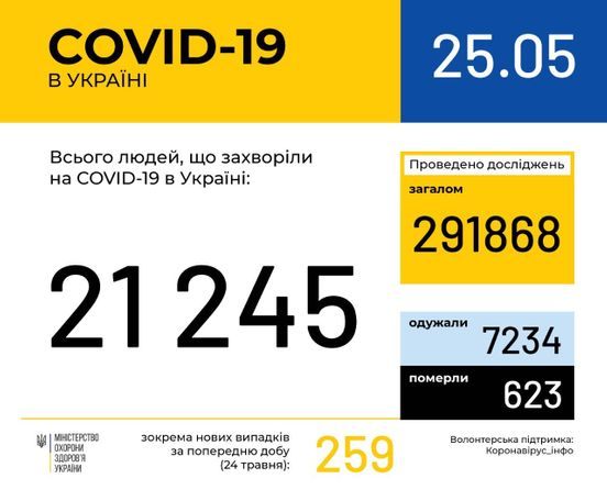 https://ua.avalanches.com/kyiv_316419_25_05_2020