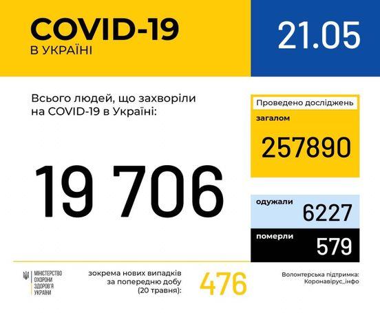 https://ua.avalanches.com/kyiv_306202_21_05_2020