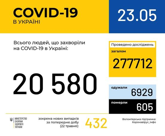 https://ua.avalanches.com/kyiv_315987_23_05_2020