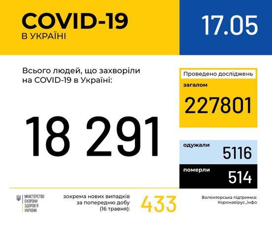 https://ua.avalanches.com/kyiv_282036_17_05_2020