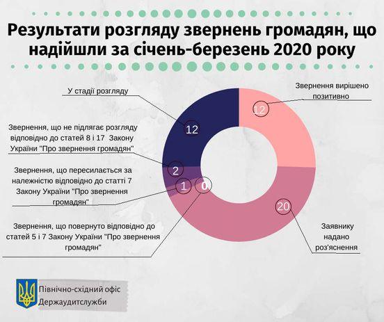 https://ua.avalanches.com/kharkiv__rezultaty_rozhliadu_zvernen_hromadian_za_1_kvartal_2020_roku_odyn64979_10_04_2020