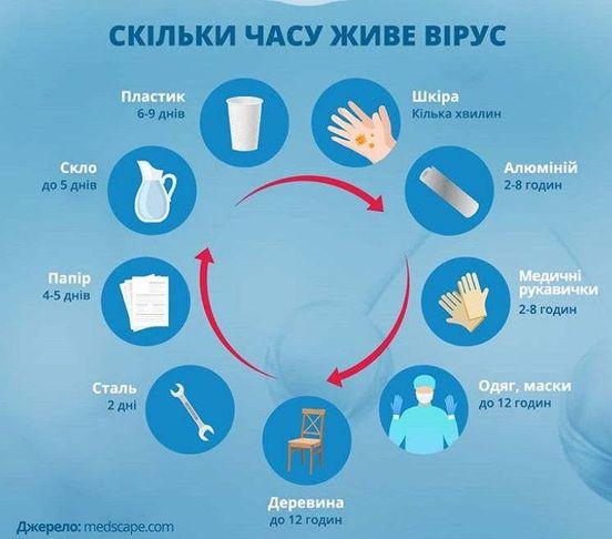 https://ua.avalanches.com/kyiv_skilky_chasu_zhyve_virus39061_27_03_2020