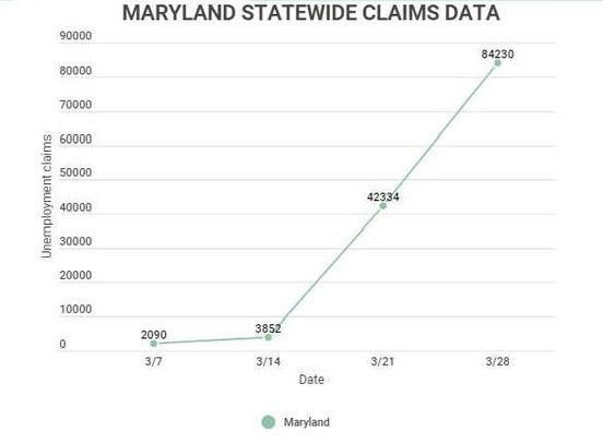 https://us.avalanches.com/baltimore_maryland_unemployment_claims_nearly_double_to_over_84000_in_one_week41142_03_04_2020