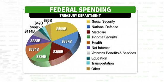 https://us.avalanches.com/los_angeles_us_federal_spending_surges_in_2019432_14_05_2019